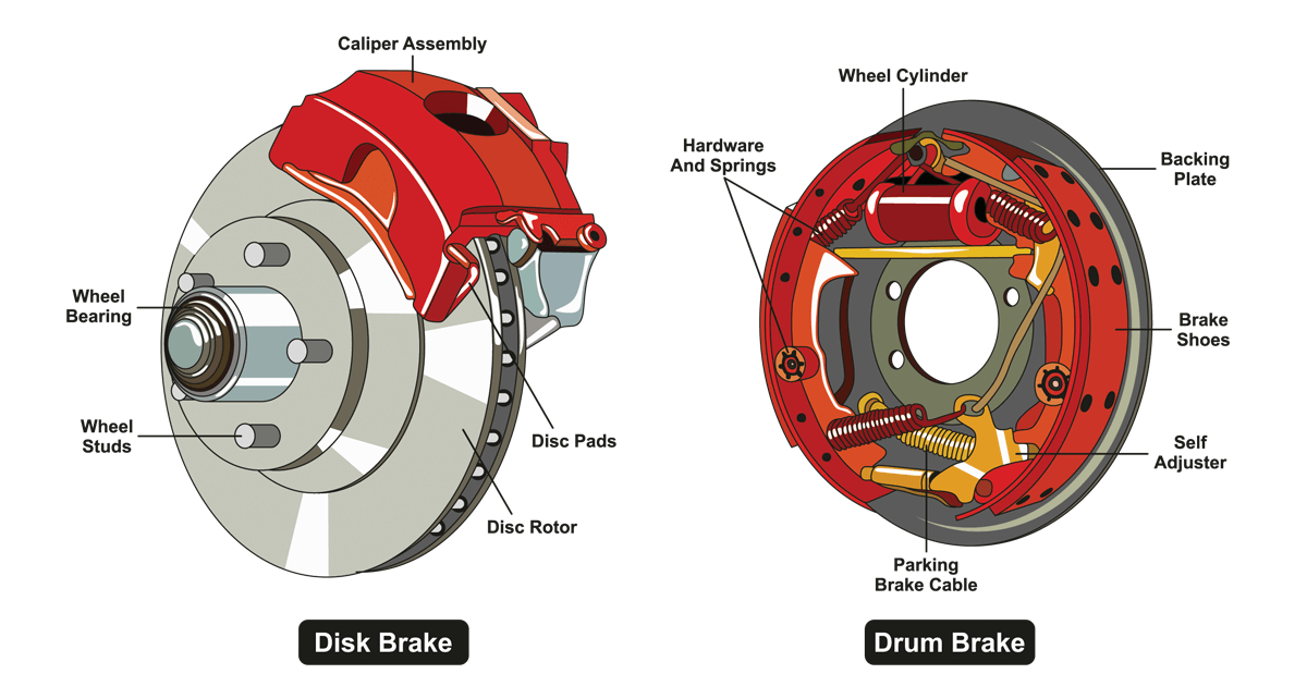 Car brakes - braking system, components