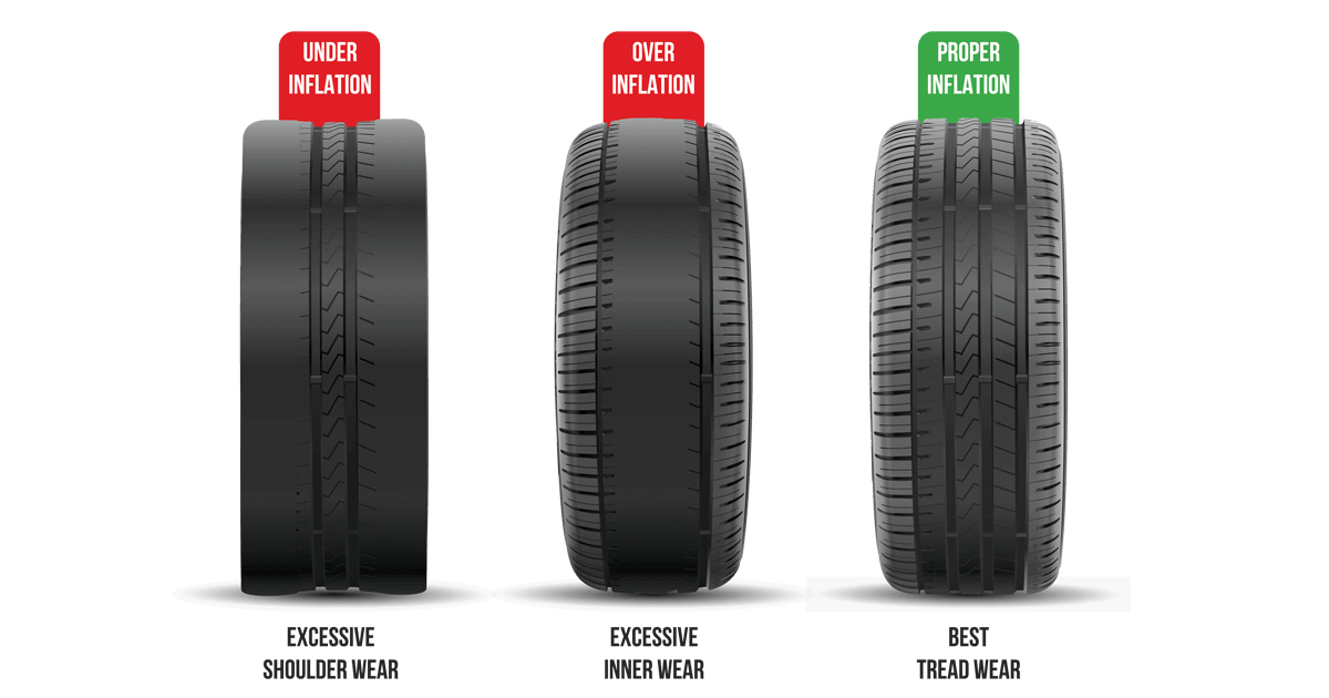 Pressure for car tyres - thread pattern